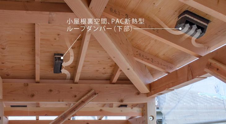 建築中の屋根の裏側にはオリジナルのシステム部材が取り付き、小屋裏と屋根の裏側の層に空気を流します。