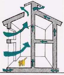 PAC住宅夏の仕組み