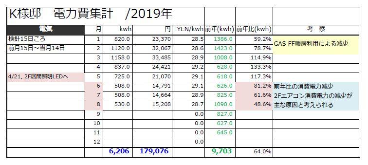 電力消費量 2019年前年度との比較表